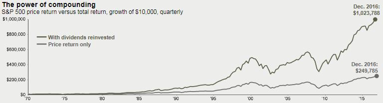 Goed beleggen is vooral wachten en herbeleggen van dividend