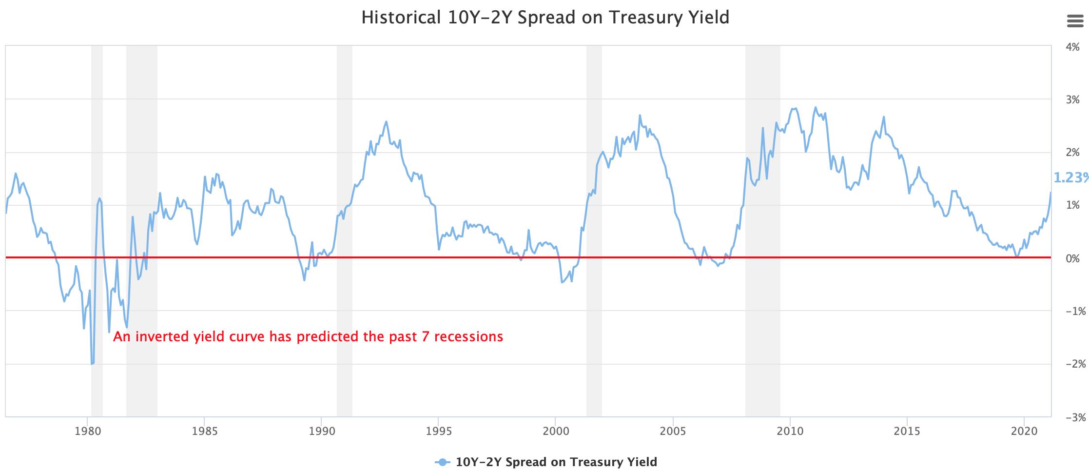Rentecurve van US Treasuries