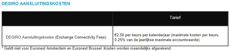 DEGIRO aansluitkosten