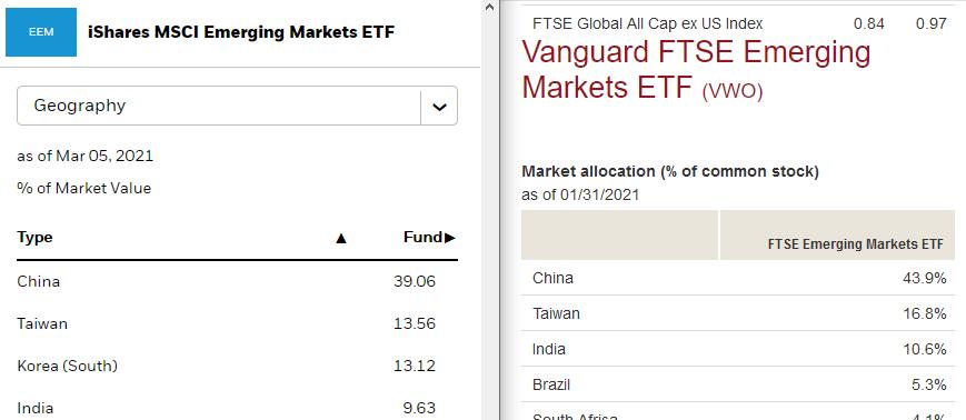 Twee emerging markets ETF's