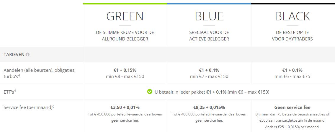 De kosten van de drie pakketten van broker BinckBank