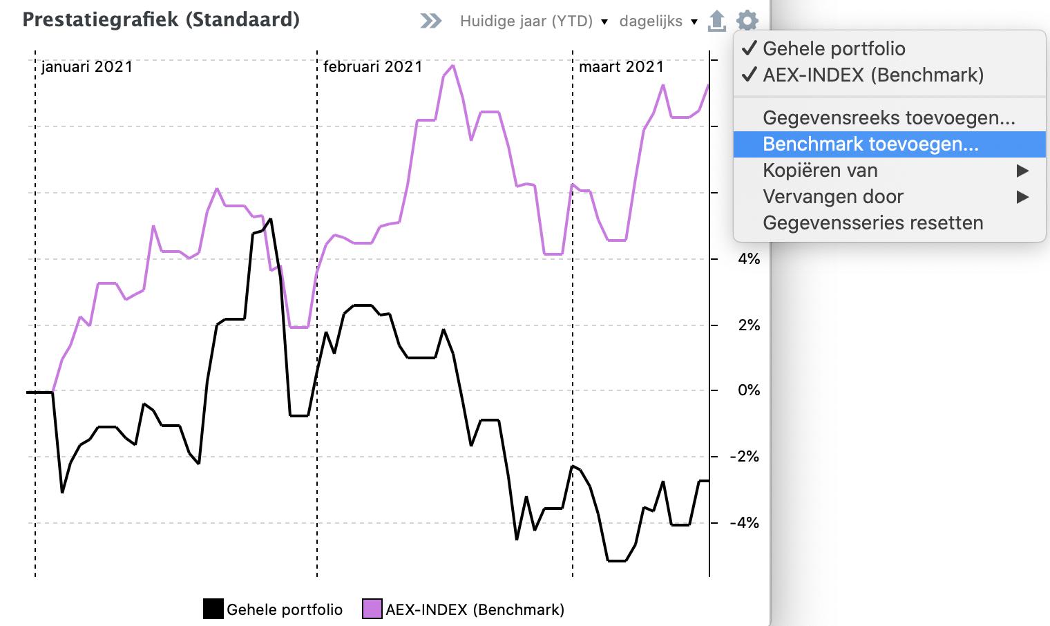 Het toevoegen van een index als benchmark