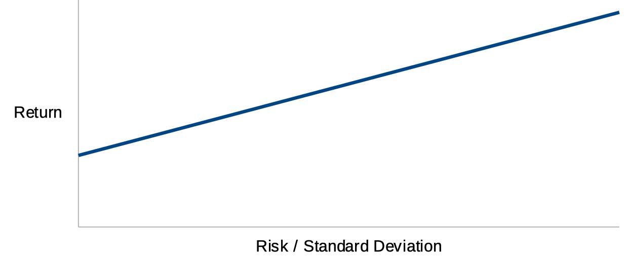 Risico bij toenemende nagestreefde rendementen